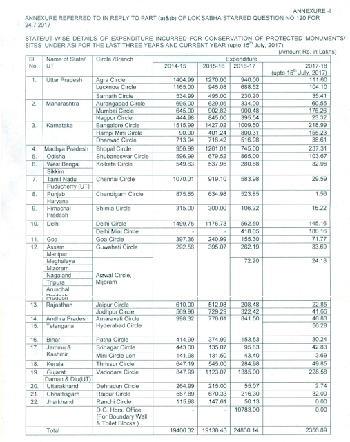 Facilities/Amenities to tourists visiting temples and