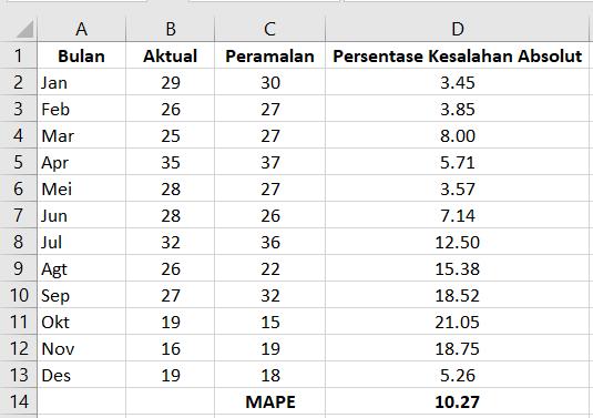 MAPE di Excel