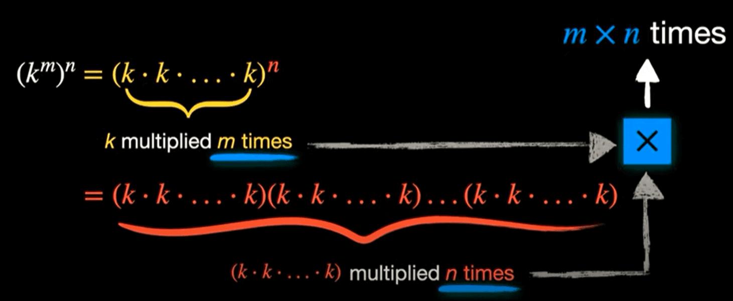 online-courses-in-algebra-index-power-proof