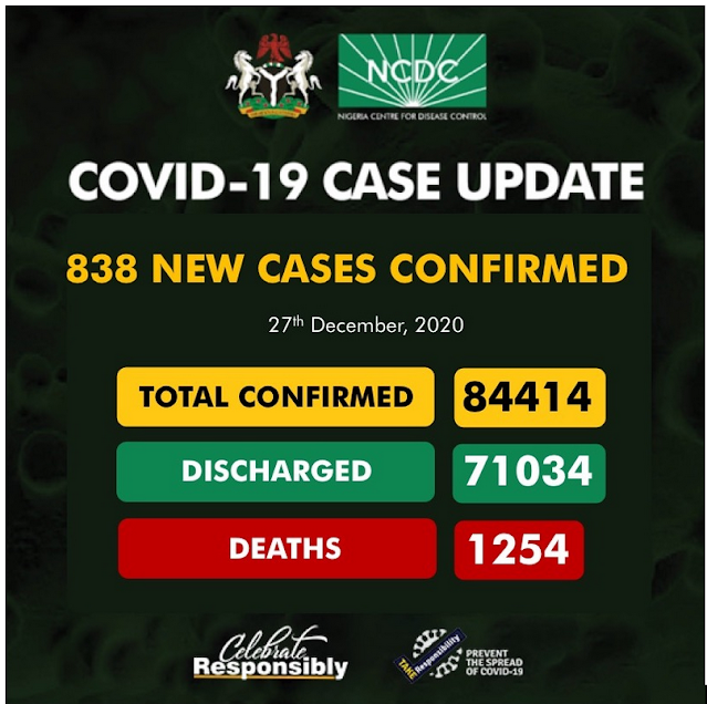 Covid-19 Update: Nigeria reports 838 new cases and 7 deaths