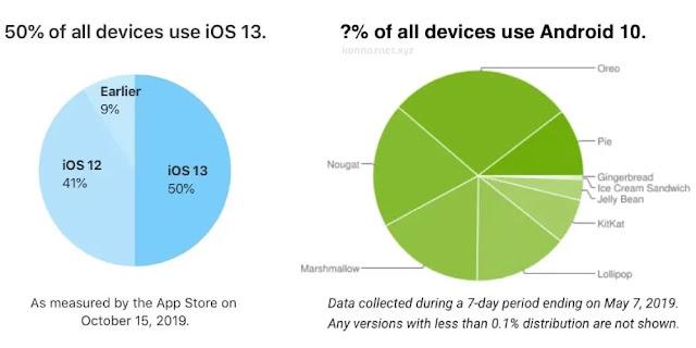 تحديثات Android و iOS