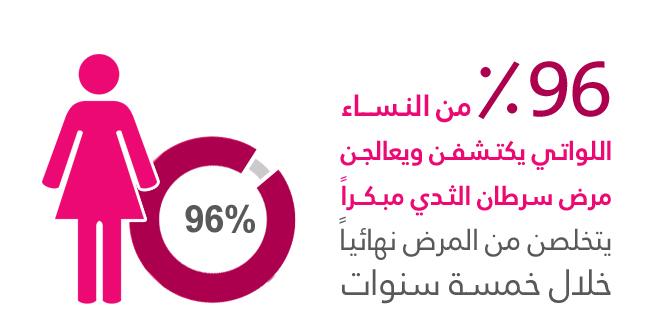 تعرفي على مرض سرطان الثدي وأعراضه وكيفية العلاج والوقاية منه