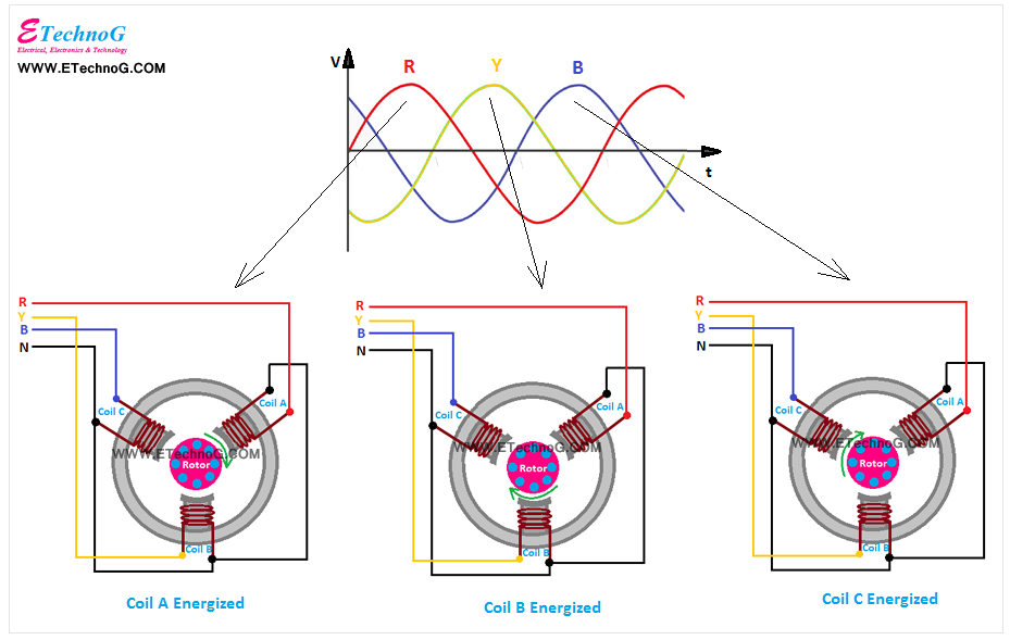 how induction motor works, induction motor working principle