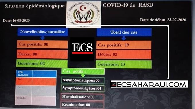 COVID 19 en la República Saharaui: 19 casos, 13 recuperados y 2 fallecidos a día 17/08/2020.