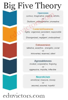 CBSE Class 12 - Physical Education - Chapter  - Psychology and Sports- Personality Types (Questions and Answers)(#PhysicalEducation)(#cbseClass12)(#eduvictors)