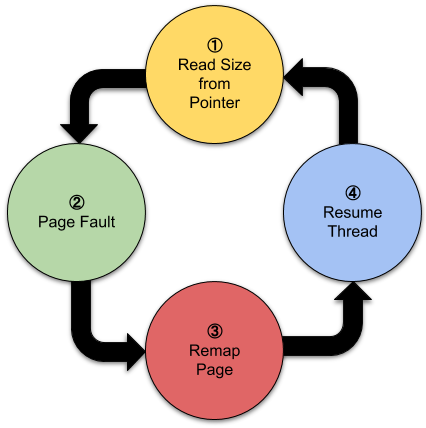 Directory graph showing states of the double fetch. ① Read Size from Pointer -> ② Page Fault -> ③ Remap Page -> ④ Resume Thread -> Back to ①