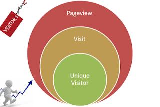 Pengertian tentang apa itu pengunjung unik