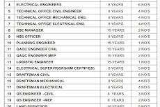 25 وظيفة في شركة مقاولات رائدة في قطر