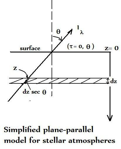 Brane Space: Simple Solar Radiative Transfer (1)