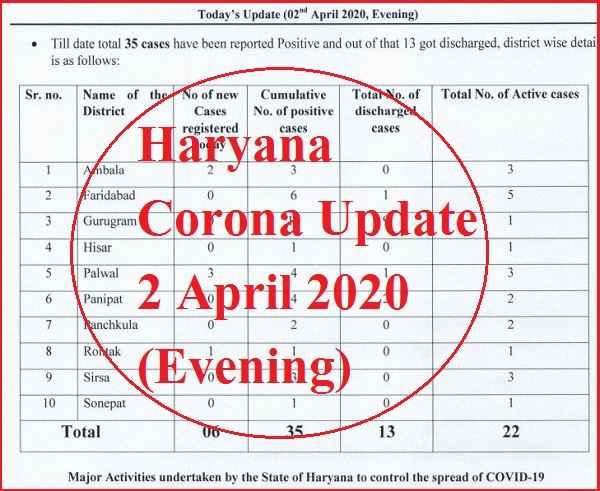 haryana-corona-update-2-april-2020-total-35-positive-cases-news