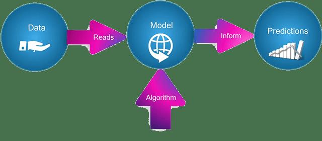 cara kerja machine learning