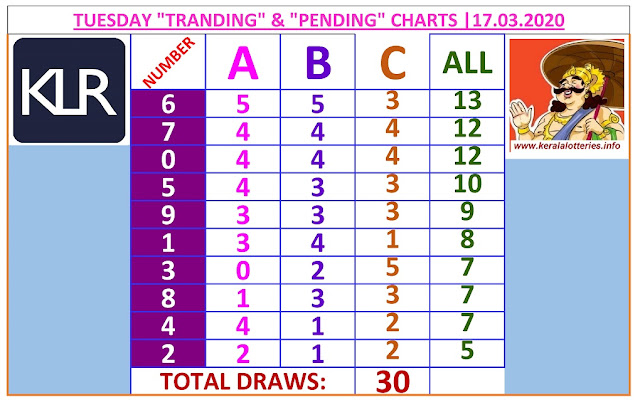 Kerala Lottery Winning Number Trending And Pending Chart of 30 days drwas on  17.03.2020