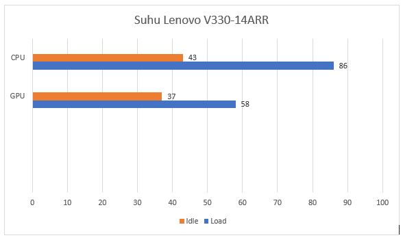 review lenovo v330-14arr