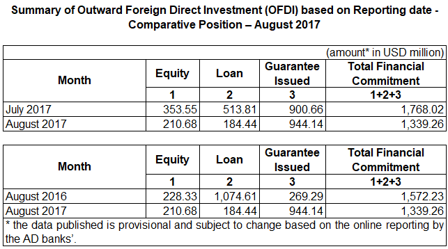 Outward Foreign Direct Investment (OFDI) — August 2017
