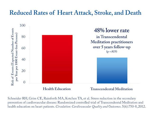 دراسه توضح تاثير التامل على مرضى القلب