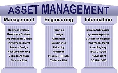 Assets Management