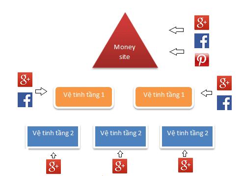 seo quan mạng xã hội