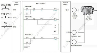 Prinsip kerja pengasutan motor star-delta dengan PLC
