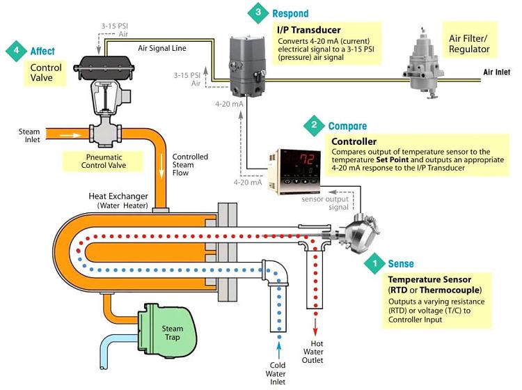 Esquema de ejemplo de un lazo de control de temperatura en un intercambiador de calor