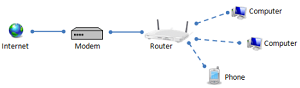 Differences Between Modem And Router