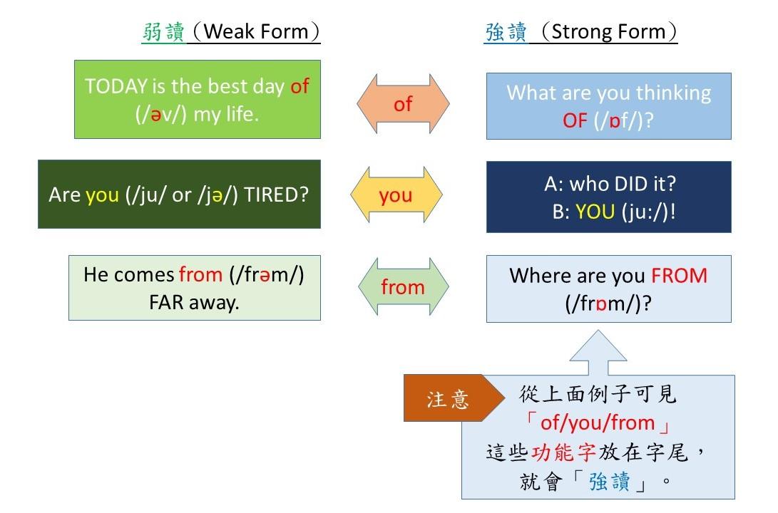 小豆丁日記【英語篇】: 掌握「英語聆聽」技巧之「弱讀」- 2