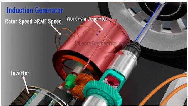 regeneratif rem pada mobil listrik