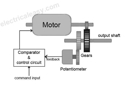 how does a servo motor work