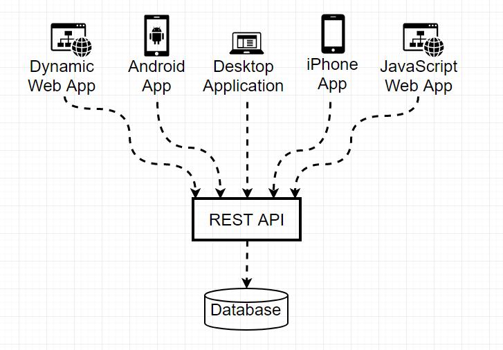Cara Membuat Rest API Server Sederhana Menggunakan Codeigniter +