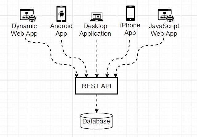 Arsitektur Rest API