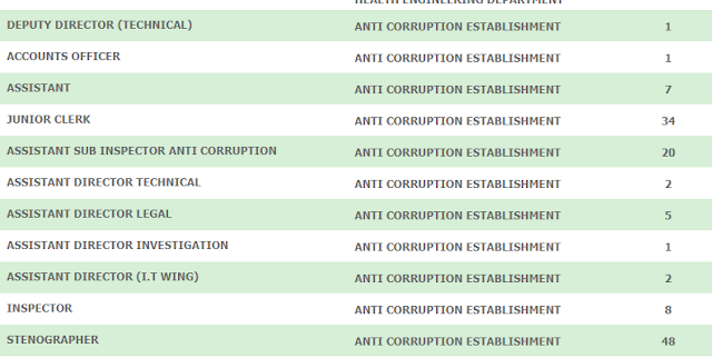 Anti Corruption jobs Male And Female new Govt Jobs 2020