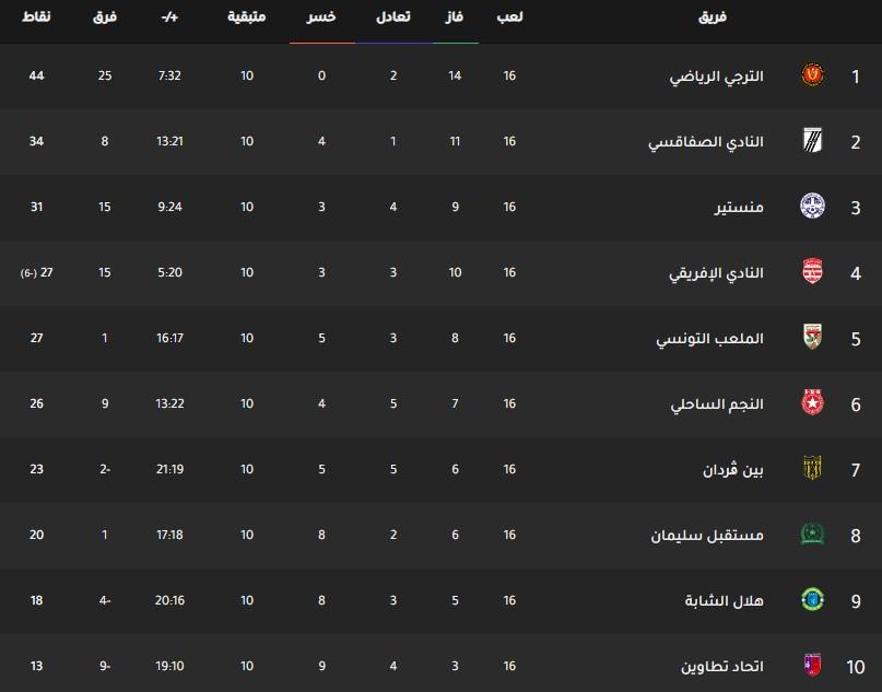 جدول ترتيب فرق الدوري التونسي اليوم بتاريخ 25-2-2020