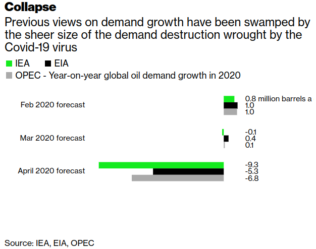 Oil News: Just How Big Is the Biggest-Ever Slump in World Demand? - Bloomberg