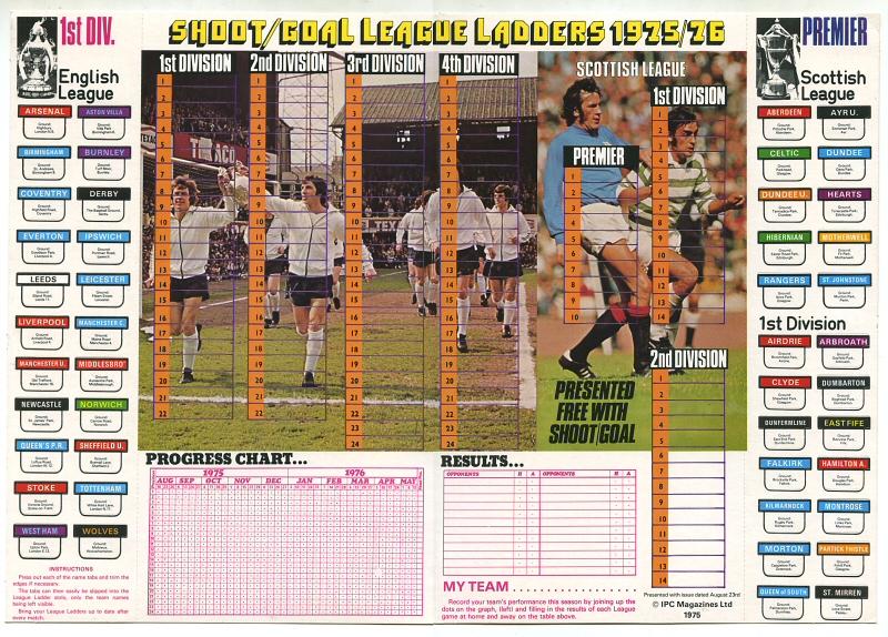 Football Cartophilic Info Exchange: Shoot - 1975-76 League ...