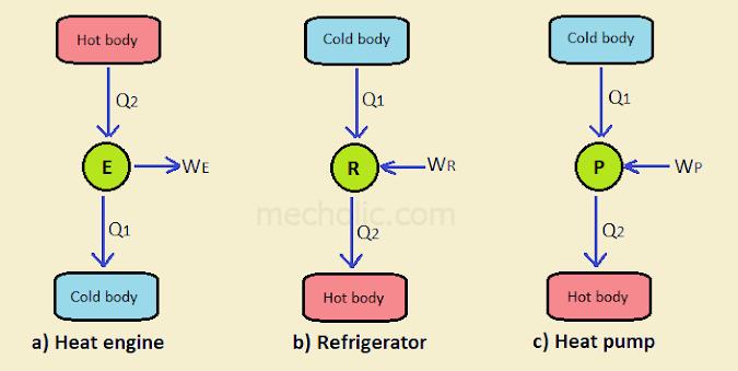 Comparison Between Heat Engine, Refrigerator, And Heat Pump