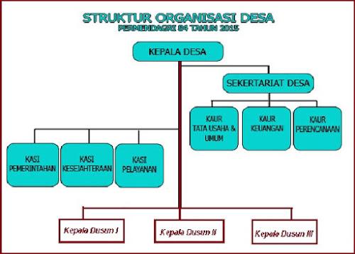 Bagaimana Bentuk Bagan Struktur Organisasi Pemerintah Desa?