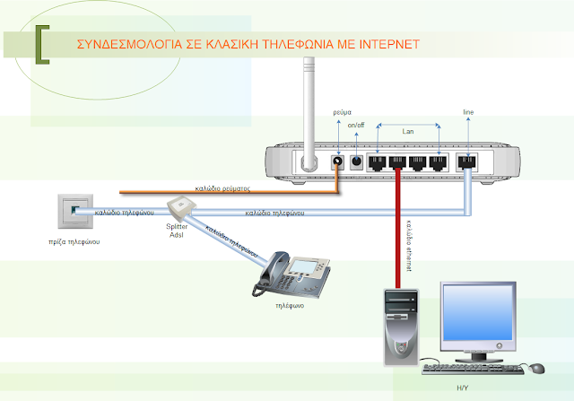 Πώς γίνεται η συνδεσμολογία σε γραμμή με adsl internet;