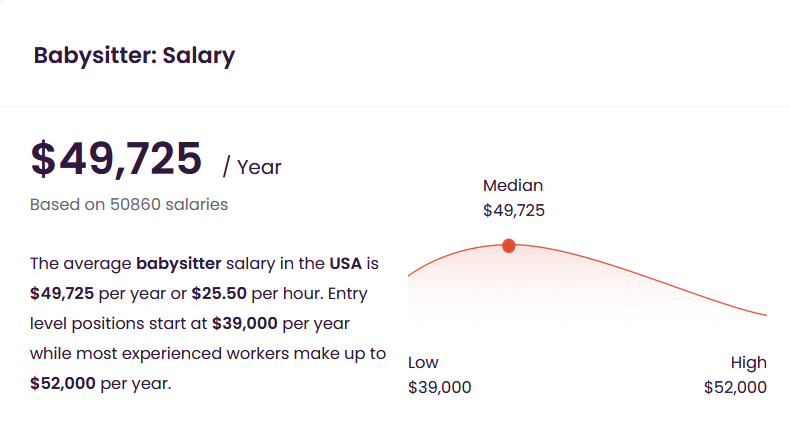 The average babysitter salary in the USA