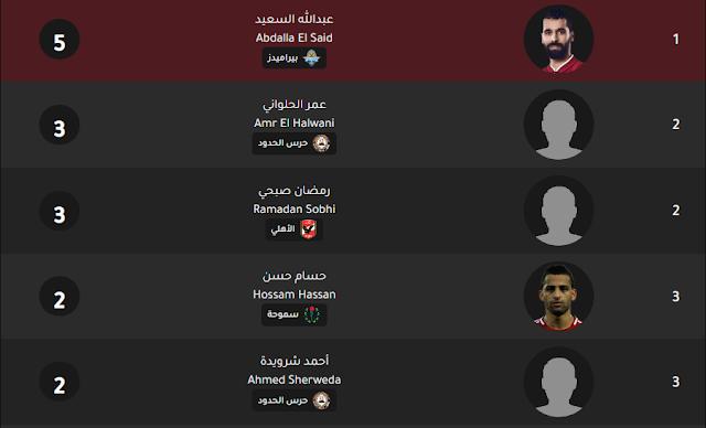 egyptian-premier-league-scorers
