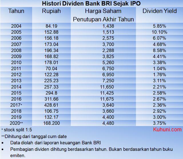 Dividen Bank BRI Mulai Tahun 2004