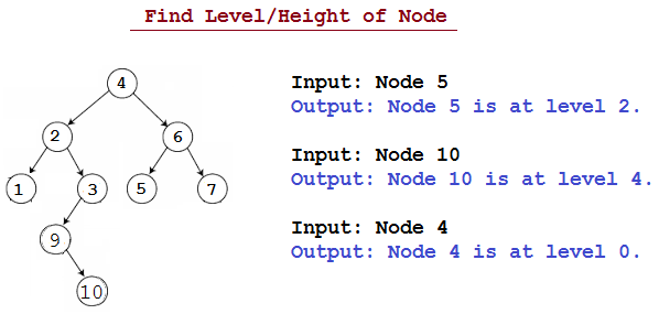 Get Level of node in Binary Tree in Java  | JavaByPatel