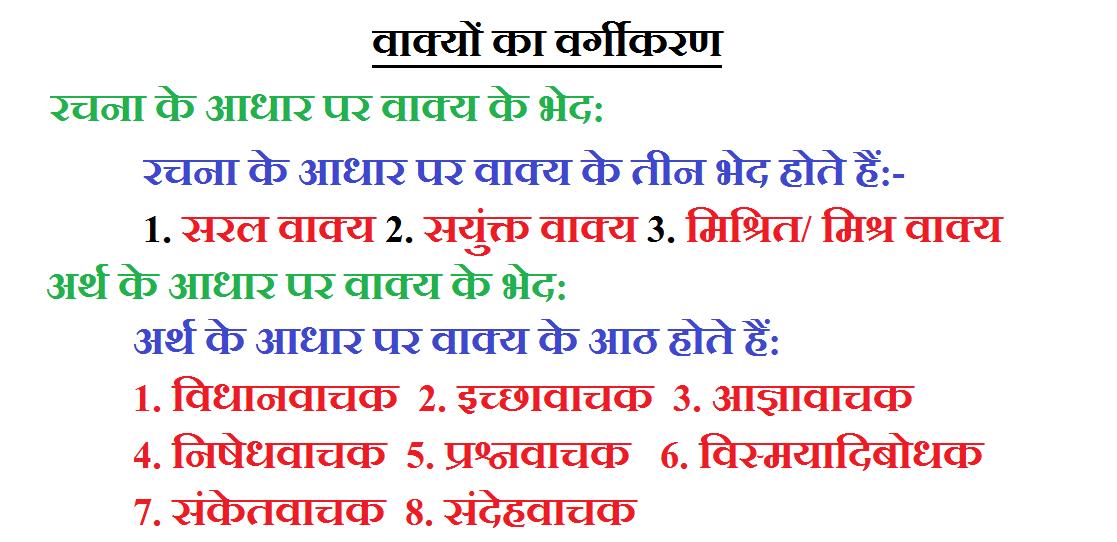 Vakyo Ke Bhed Prakar Ya Vargikaran