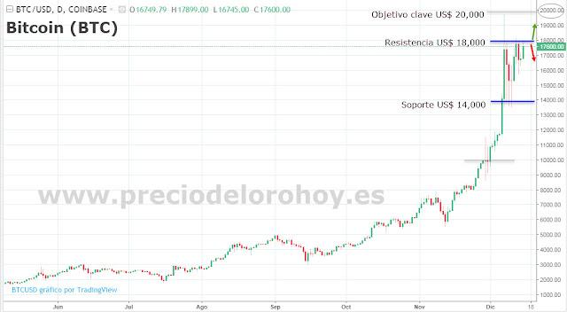 El Bitcoin llega hasta los US$ 18,000 y crece la preocupación