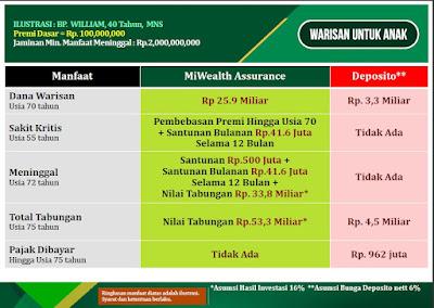 MiWealth Assurance