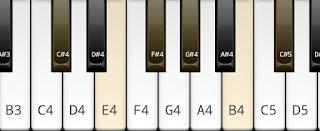 C# or D flat minor pentatonic scale