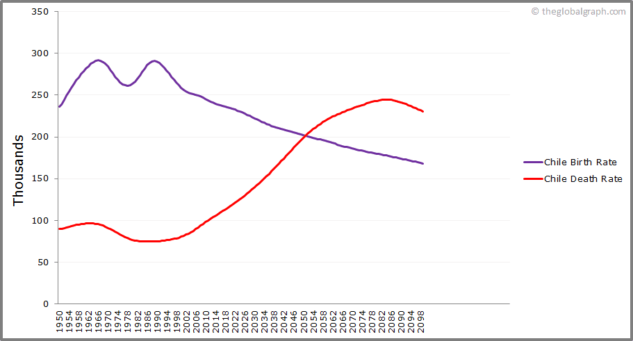 Chile  Birth and Death Rate