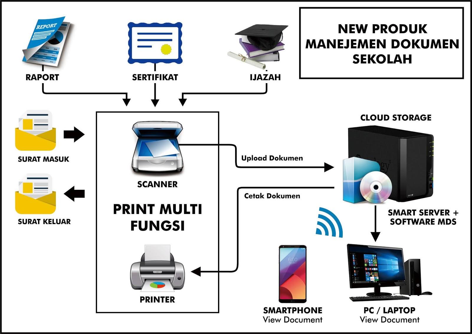 Arsip Digital MI Al Raudlah