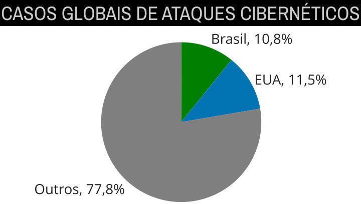 ataques-ciberneticos-global
