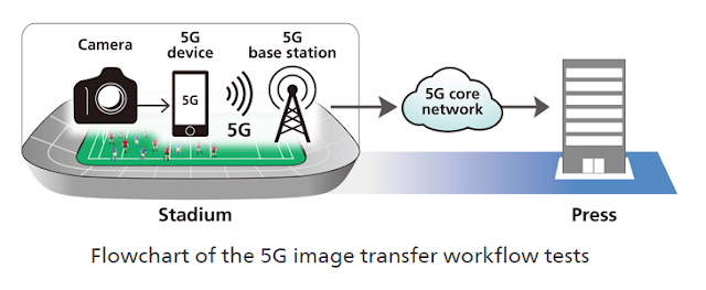 Canon to conduct 5G tests at Rugby World Cup 2019™ in Japan