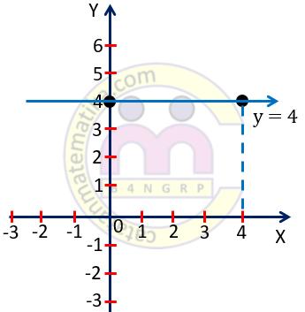 Contoh 1 Grafik Persamaan Garis y = 4