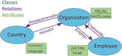 Ontology model example with classes, relations, and attributes